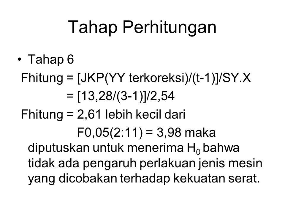Tahap Perhitungan Tahap 6 Fhitung = [JKP(YY terkoreksi)/(t-1)]/SY.X